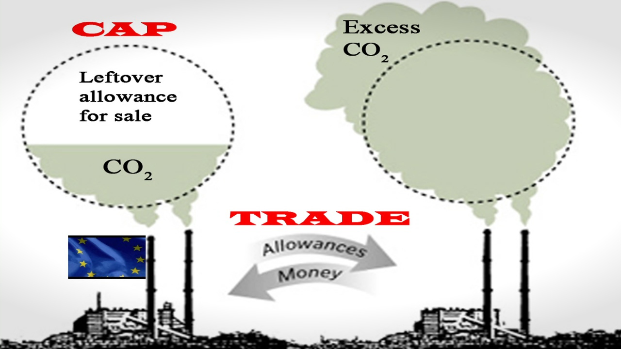 What is a carbon cap and trade system